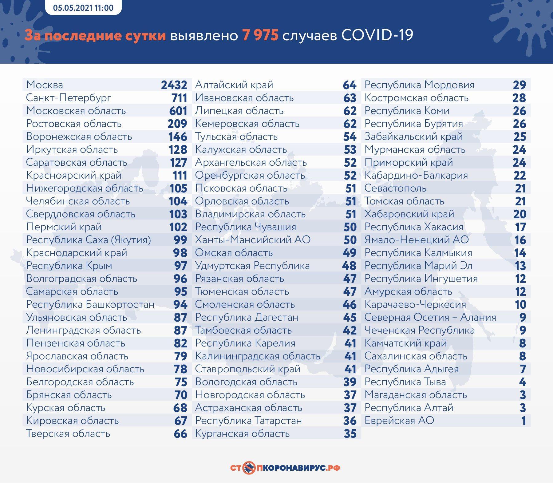 фото В России за сутки скончались 360 больных коронавирусом 2
