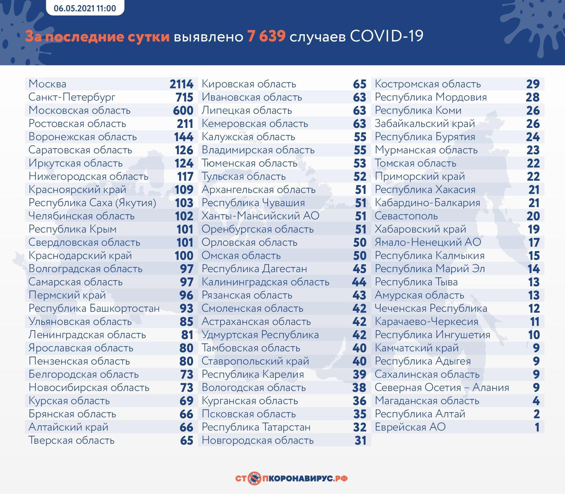 фото 351 человек умер от коронавируса в России за сутки 2