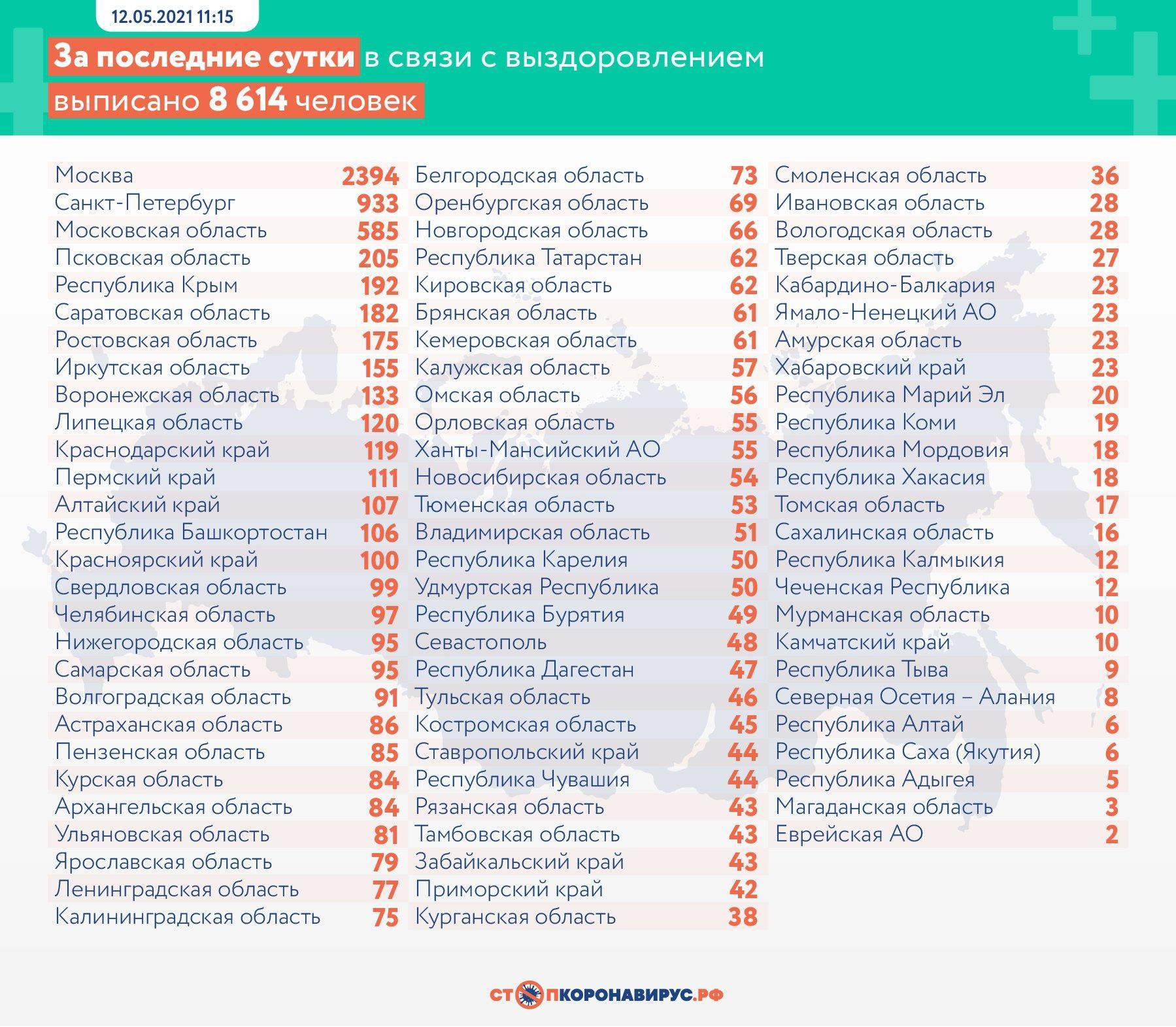 фото 355 человек скончались от коронавируса в России за сутки 3