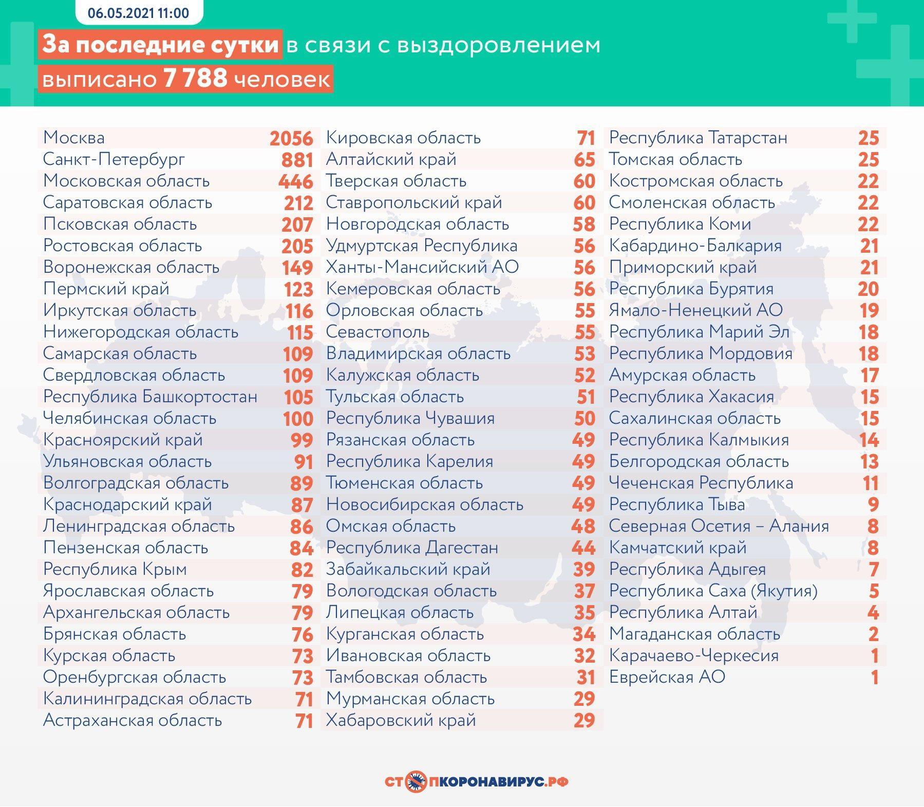 фото 351 человек умер от коронавируса в России за сутки 3