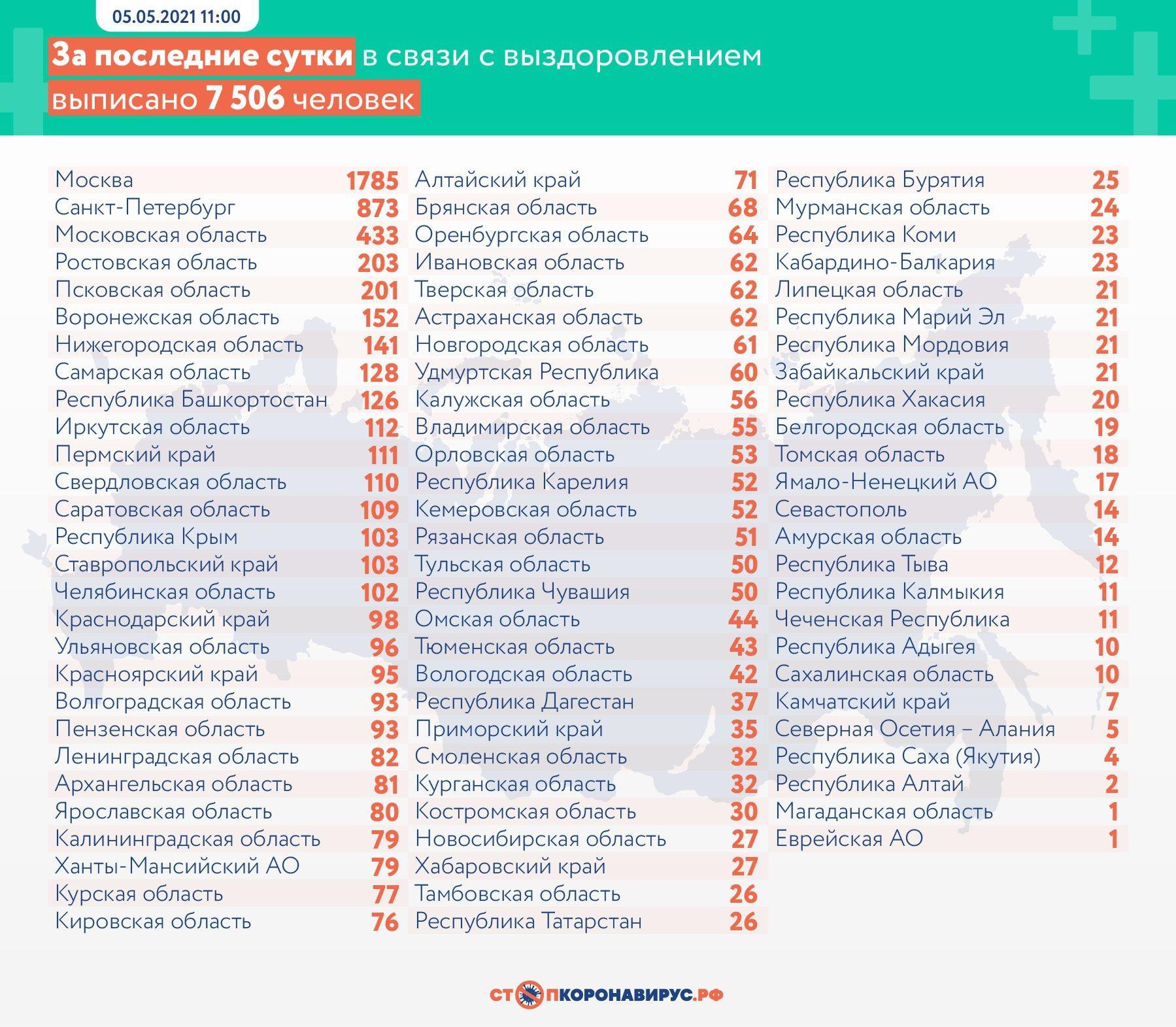 фото В России за сутки скончались 360 больных коронавирусом 3