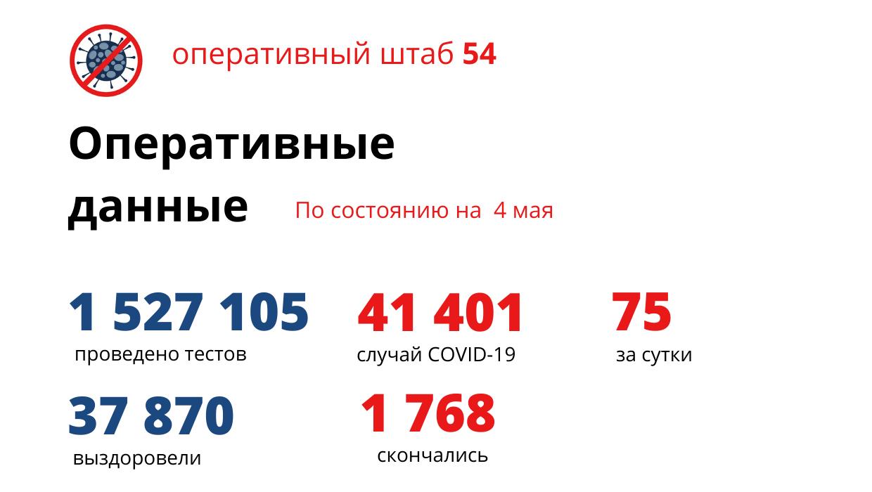 фото В Новосибирске к 4 мая от коронавируса умерли 1 768 человек 2