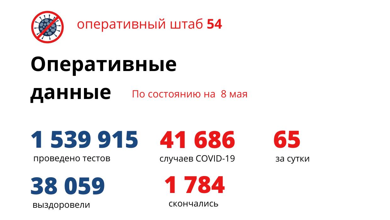 Фото Четыре человека умерли от коронавируса в Новосибирской области за сутки 2