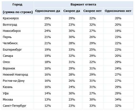 Фото Желающих вакцинироваться от коронавируса в Новосибирске и Красноярске в 1,5 раза больше, чем в Москве и Санкт-Петербурге 2
