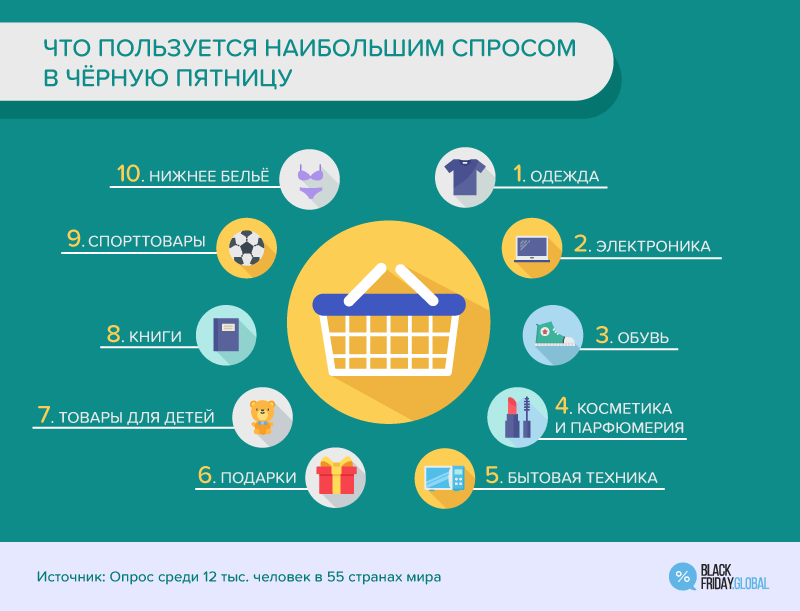 фото Новосибирцы готовятся побить рекорд «чёрной пятницы» - инфографика 5