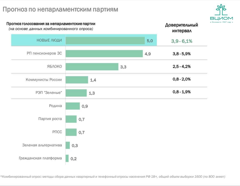 Фото В Новосибирске «Новых людей» готовы поддержать 7,4 % жителей 2